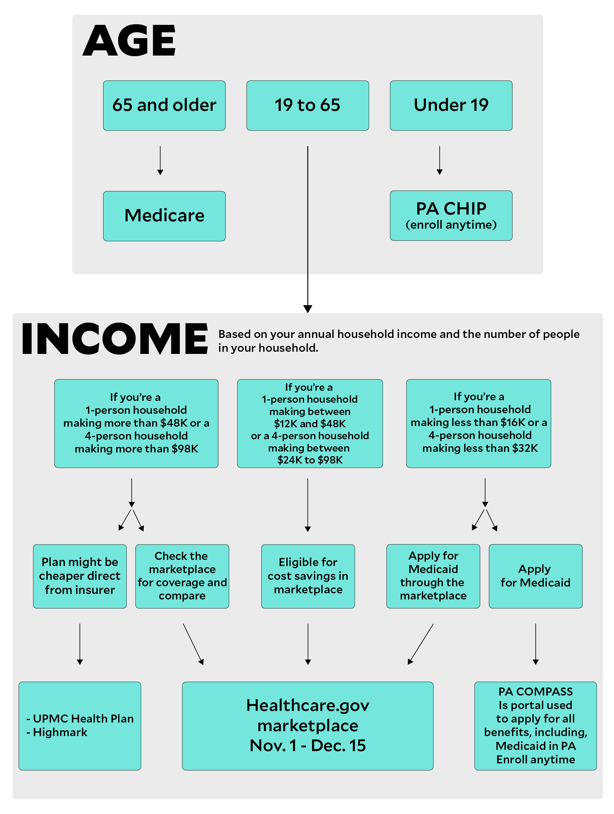 Click Here For A Flow Chart Of Your Health Insurance Options